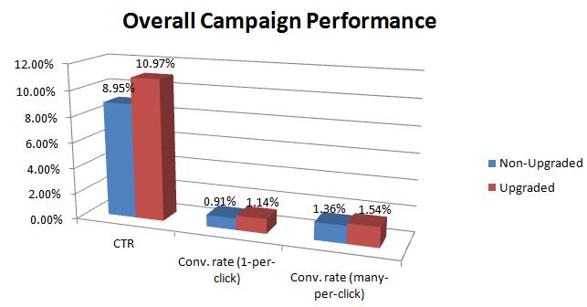 enhanced-sitelink-conversion-rates