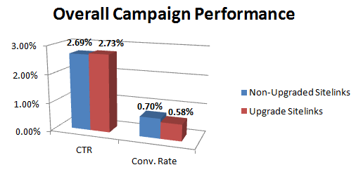 enhanced-sitelink-lead-gen-campaign-performance