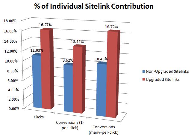 enhanced-sitelinks-contribution-analysis