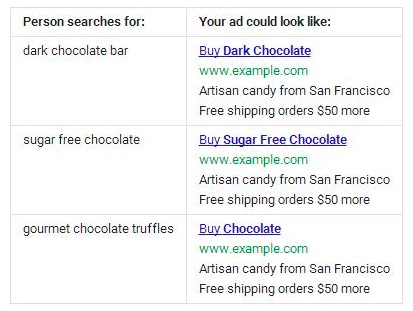 the ultimate guide to adwords dynamic keyword insertion clicteq