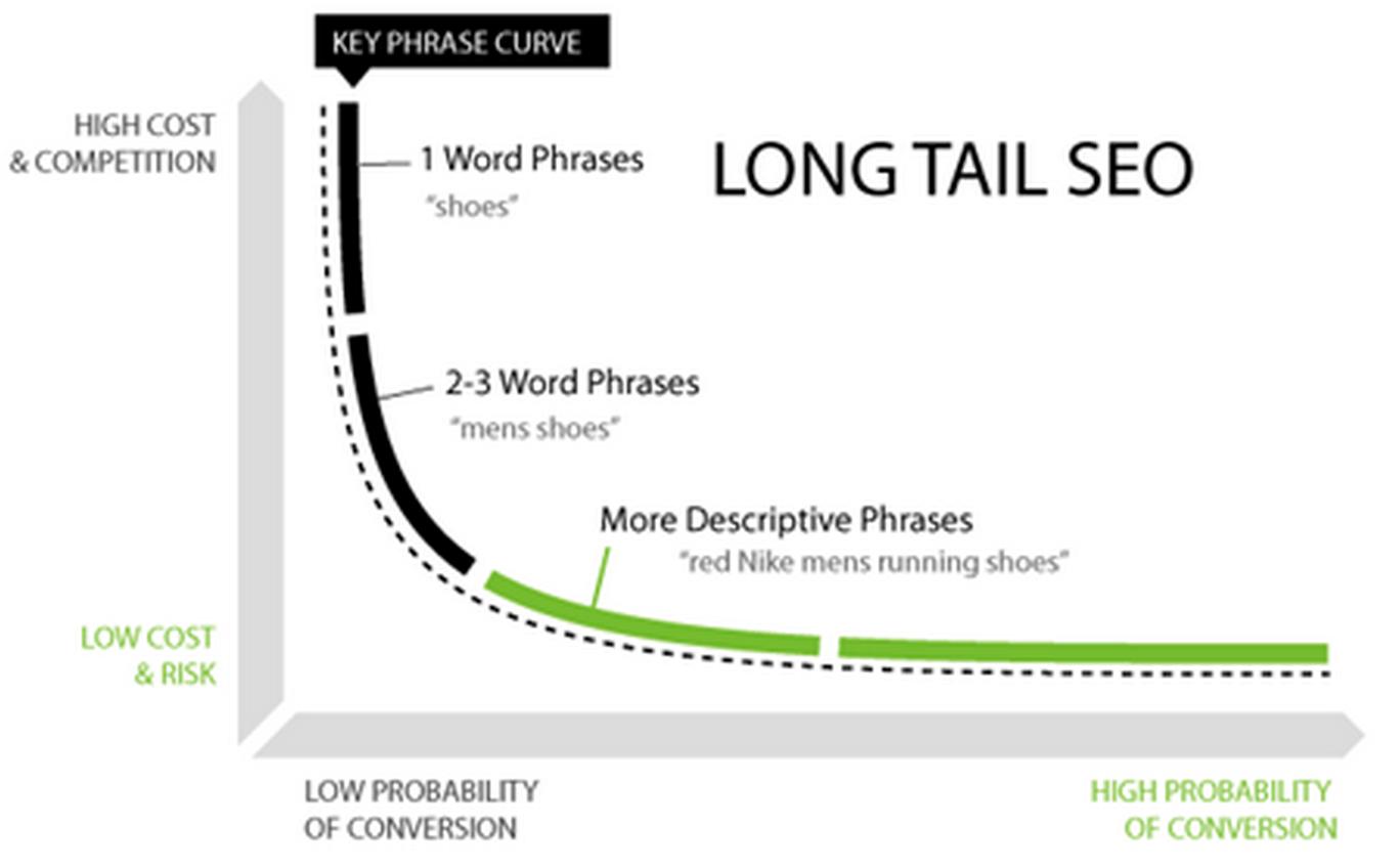 long-tail