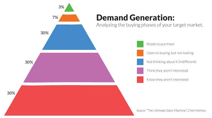 demand-generation