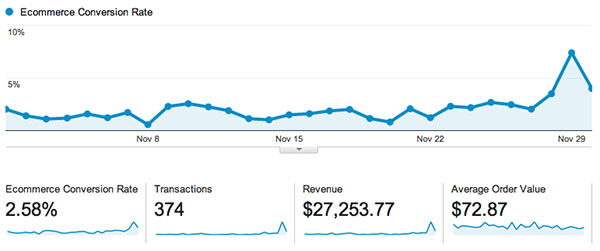 ecommerce-tracking-google-analytics-dashboard