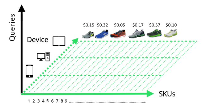 Advanced Google Shopping Structures for Query Sculpting